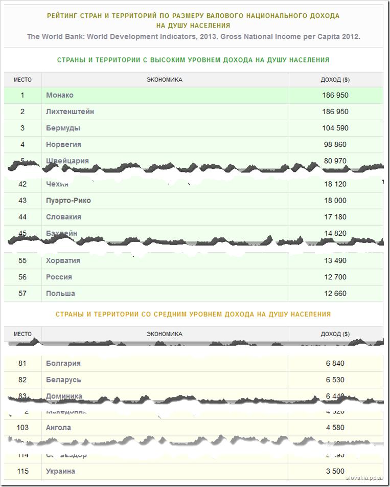 рейтинг стран по размеру валового национального дохода