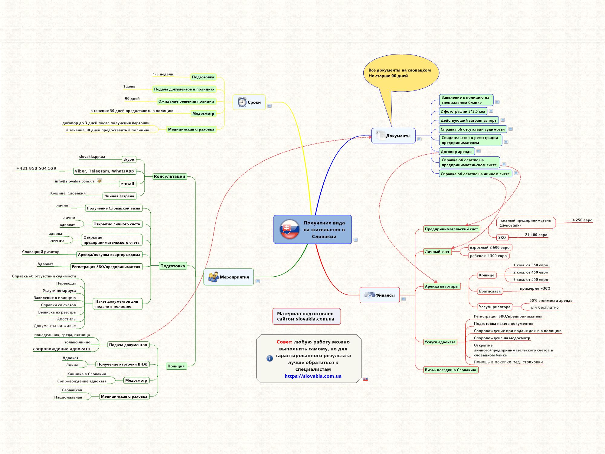 Интеллект-карта о получении ВНЖ в Словакии