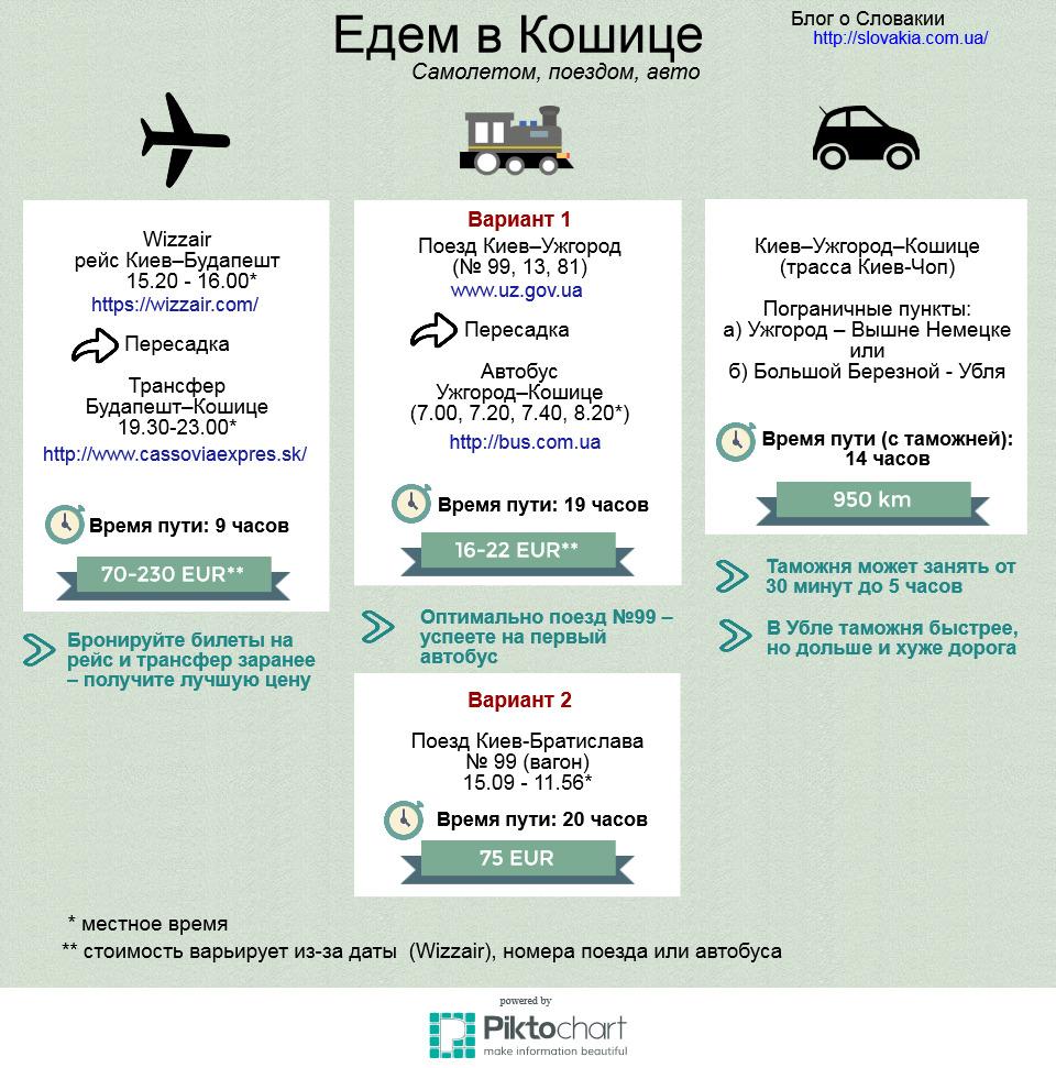 инфографика: из Киев в Кошице