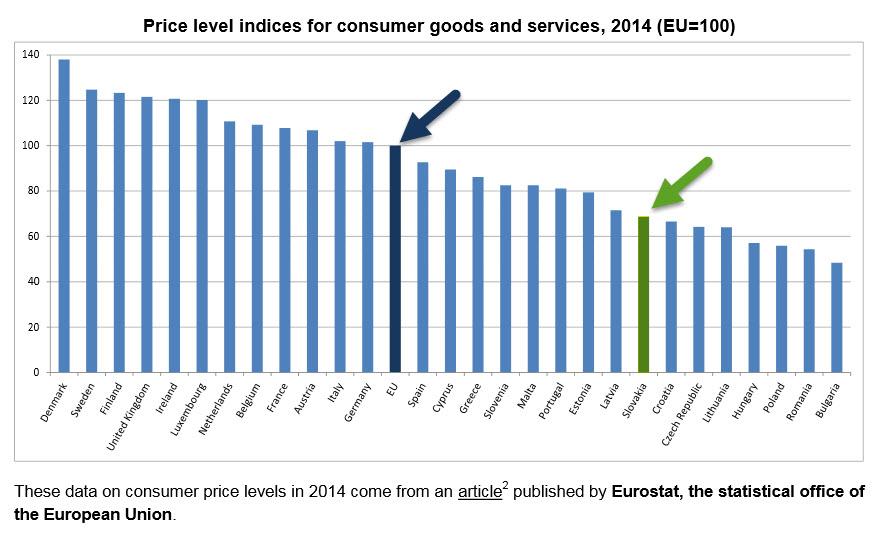 График уровня цен в различных странах ЕС 2014