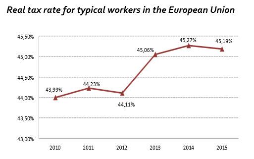 налоговая нагрузка в ЕС