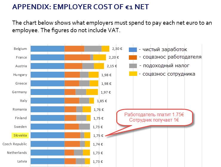 таблица расходов работодателя на каждый выплаченый сотруднику евро