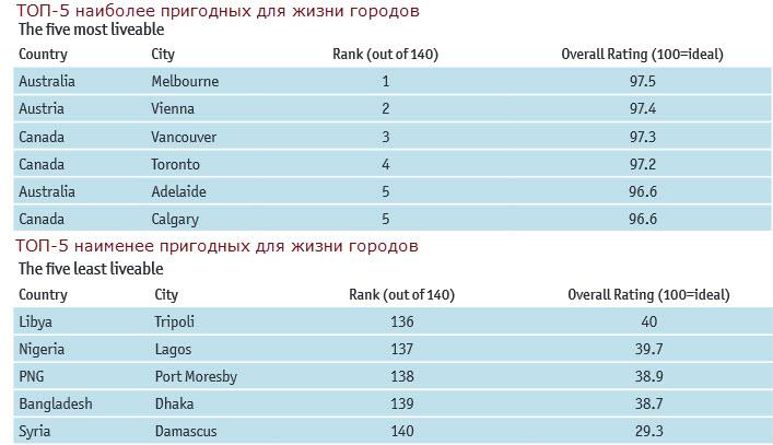 таблица с рейтингами городов мира