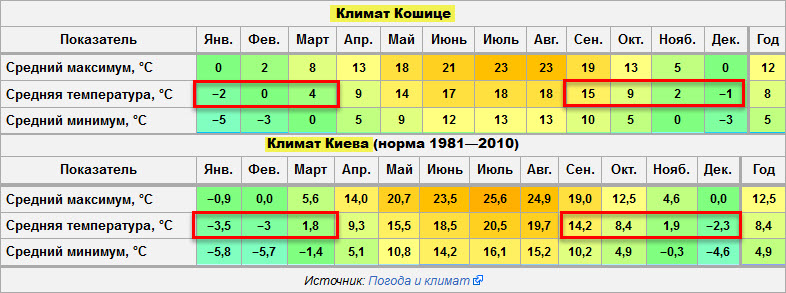 таблица температур в Киеве и Кошице