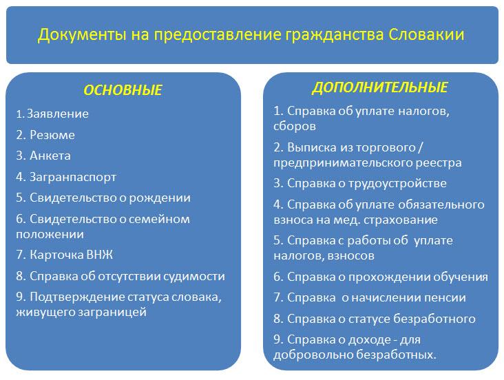 список документов для получения гражданства Словакии