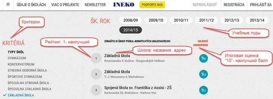 Рейтинг школ Словакии. Сравнение.
